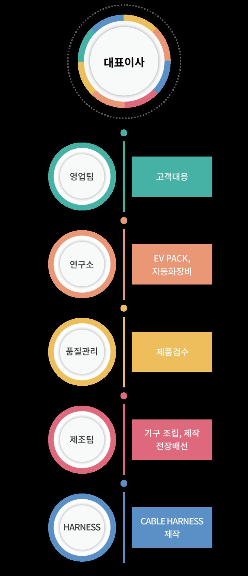 Organization_Chart_M